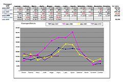 Dati traffico VBS