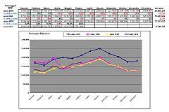 Dati traffico MXP