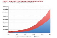 Grafico Dubai Emirates