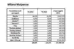 statistica pax 2013-14 01